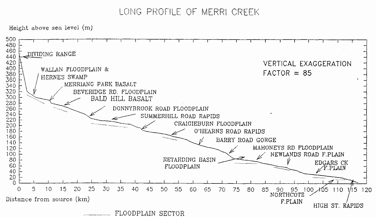 Long profile of Merri Creek